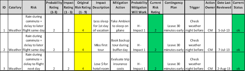 When to cry wolf - risk plan