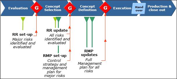 How to link the qualitative and the quantitative risk assessment - risk plan