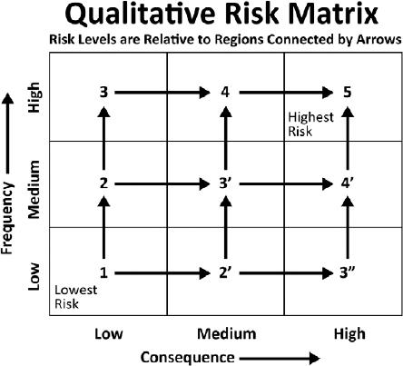 Adopting the quadratic mean process to quantify the qualitative risk