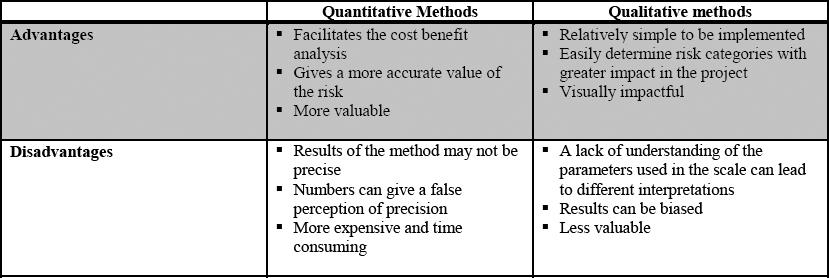 Adopting the quadratic mean process to quantify the qualitative risk - sample quantitative risk analysis