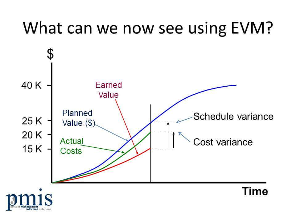 Earned Value Management and Objectivity - earned value analysis