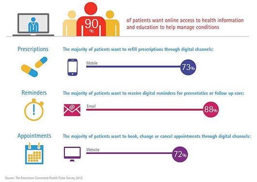 Online patient self-management study Patient Education - follow up email