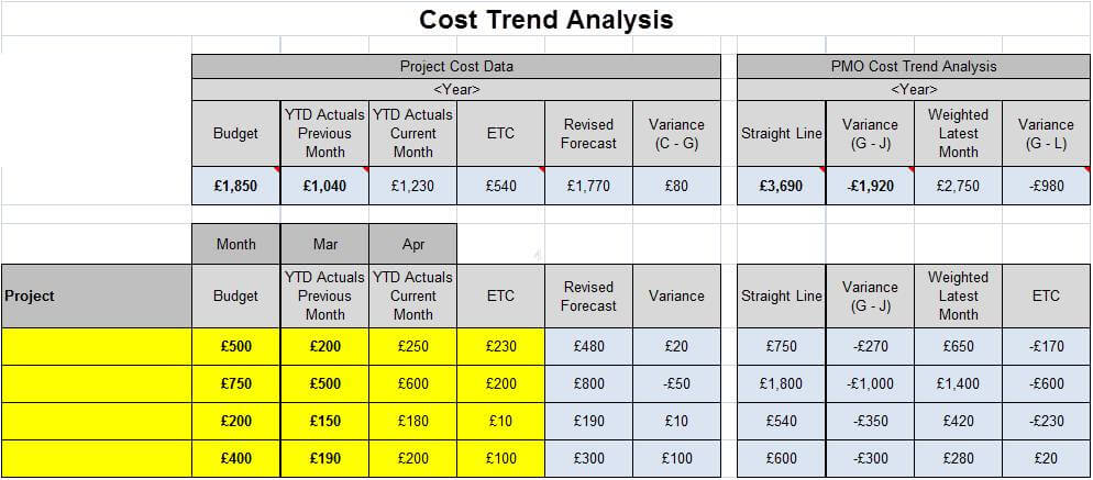 simple PMO cost trend analysis tool Project cost trend - trend analysis