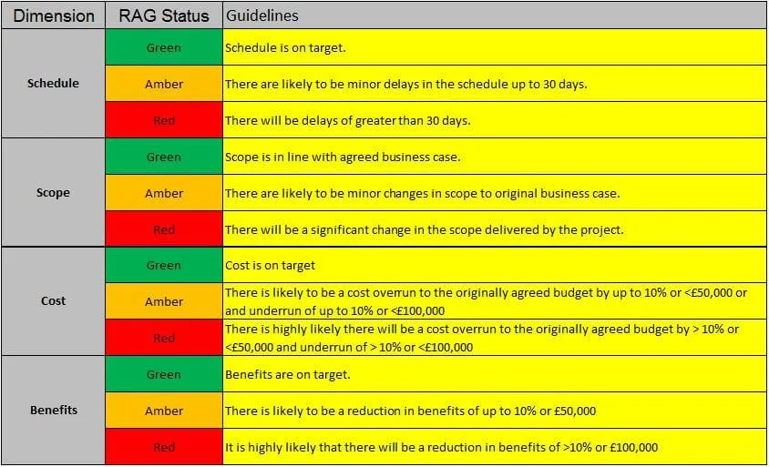 PMO RAG status levels - PM Majik - project status sheet