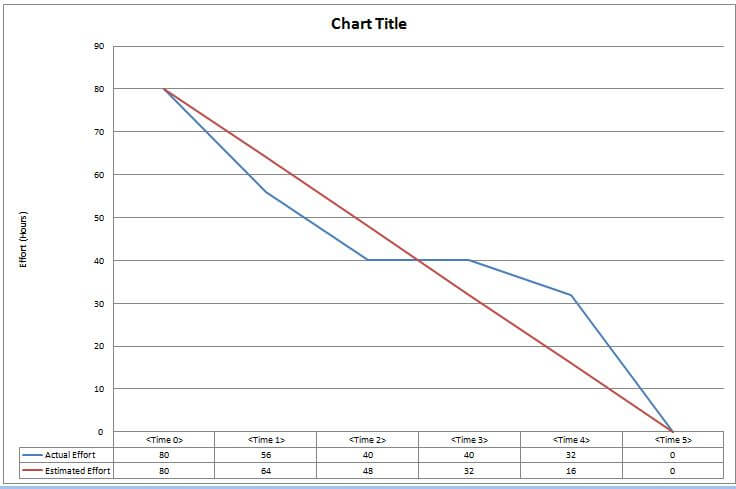 Agile Simple guide to creating a project burn-down chart - PM Majik - ms project burndown chart