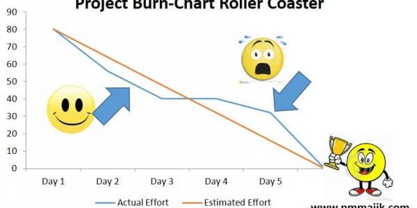 Agile Project Burn-Down Chart Overview - PM Majik