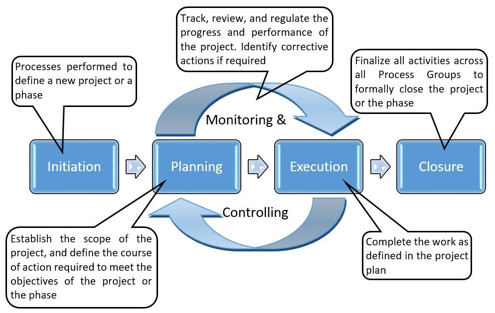 Project Management Process Groups