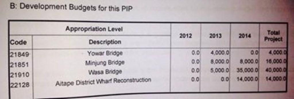 Wasa_Bridge_Budget (Medium)