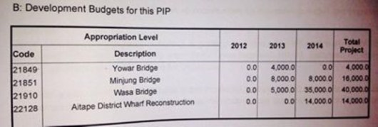 Wasa_Bridge_Budget (Medium)