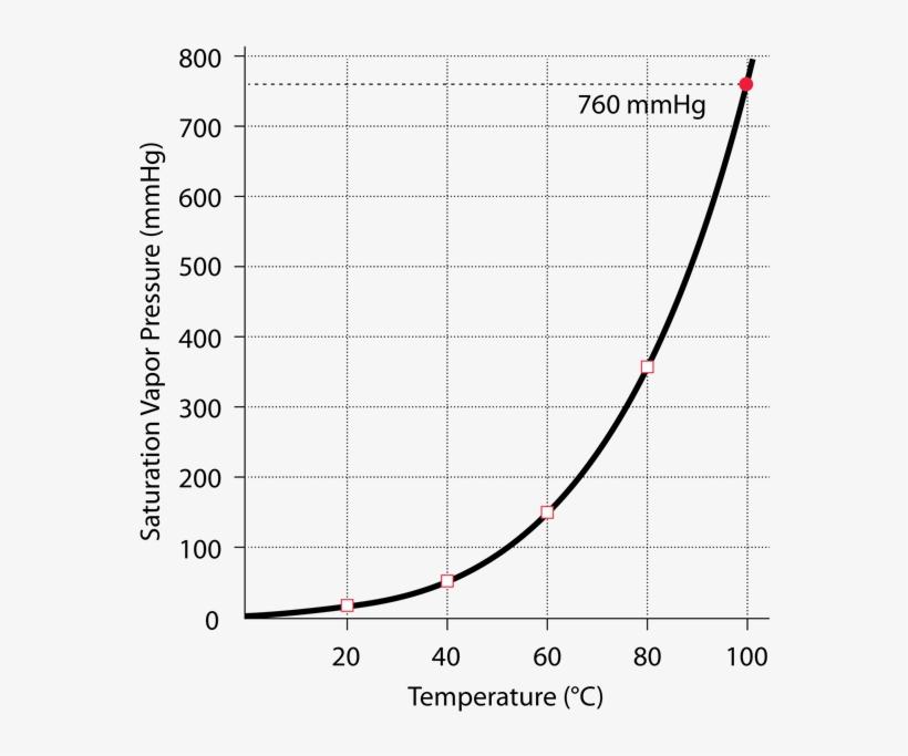 Saturated Vapor Pressure For Water - Temp Vapor Pressure Graph