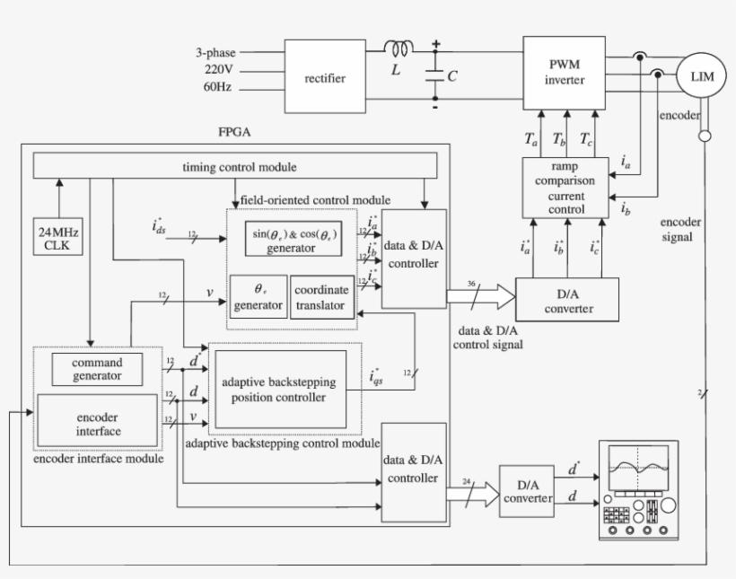 Clipart Freeuse Library Block Diagram Of Fpga Based - Block Diagram