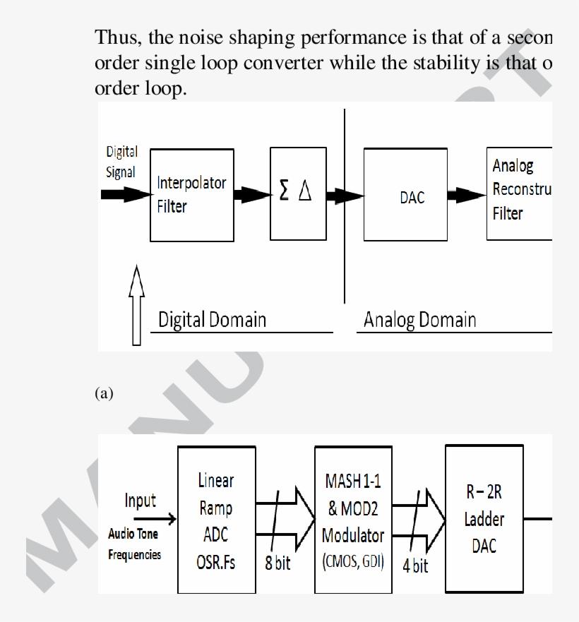 A) Shows The Block Diagram Of Sigma Delta Dac The Basic - Diagram