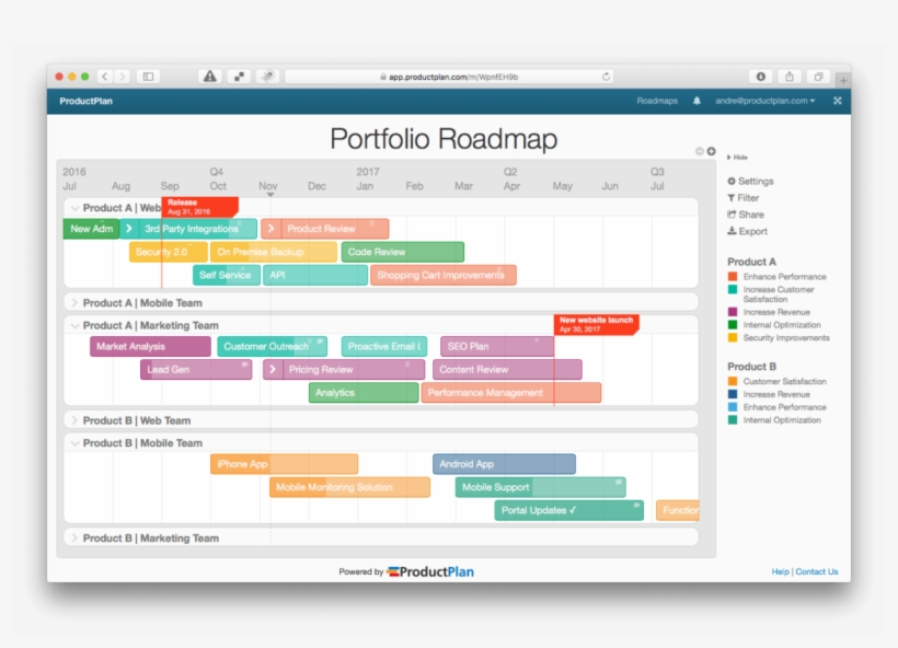 Road Map Project Management Roadmap Template Examples - Project