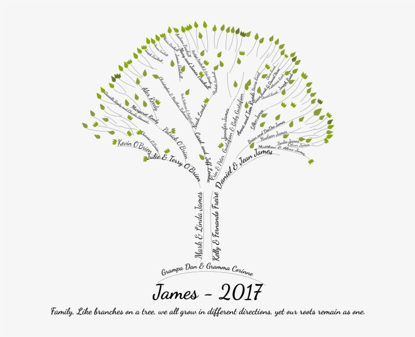 Create An Amazing Word Art Family Tree In 8 Hours - Family Tree Word