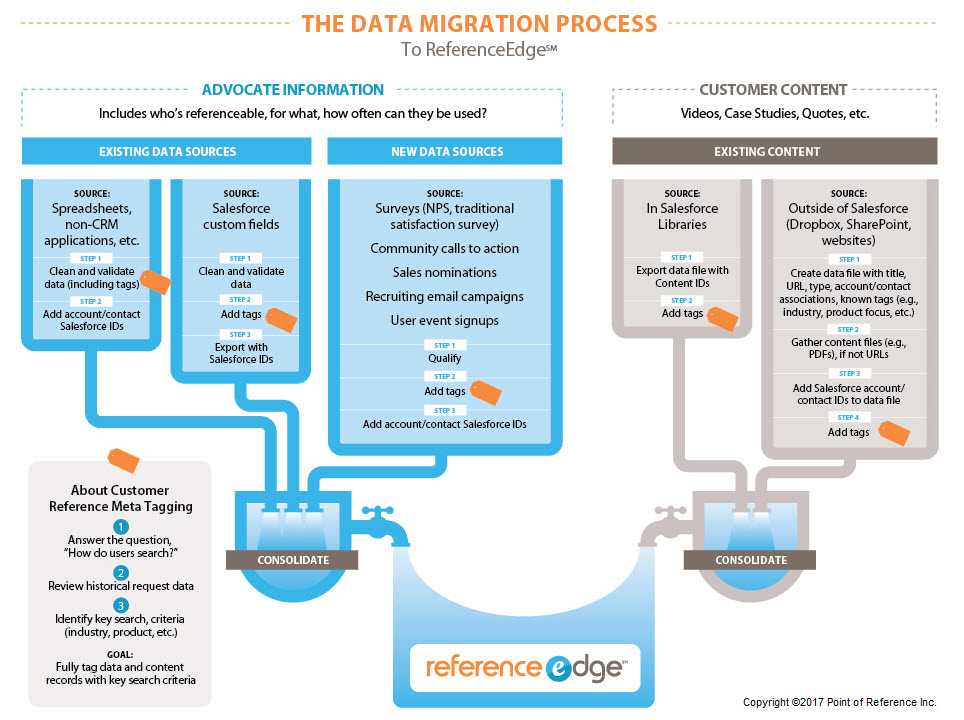 Data Migration Process C Infographic - Point of Reference