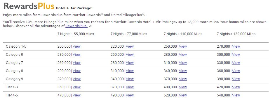 Marriott guts value of travel packages by as much as 80 - Points