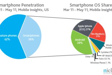 USA - iOS auf dem Vormarsch - mehr Smartphones als normale Handys
