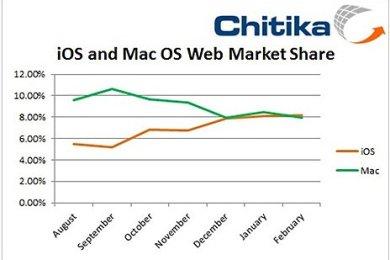 Mehr Netzaktivität von iOS als Mac Nutzern - Statistik