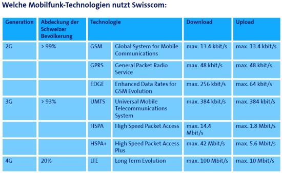 Swisscom Mobilfunknetz Factsheet