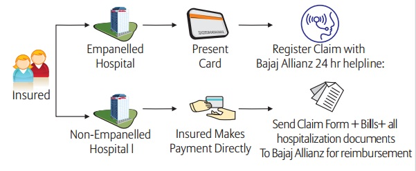 Bajaj Allianz Health Guard Family Floater Policy Review