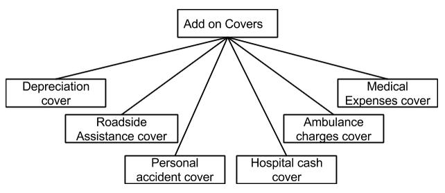 Bharti Axa car insurance image