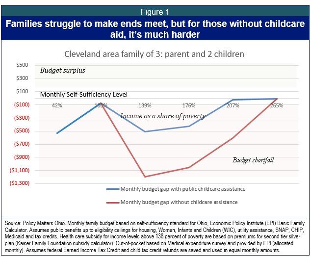 Ohio\u0027s public childcare program still needs improvements