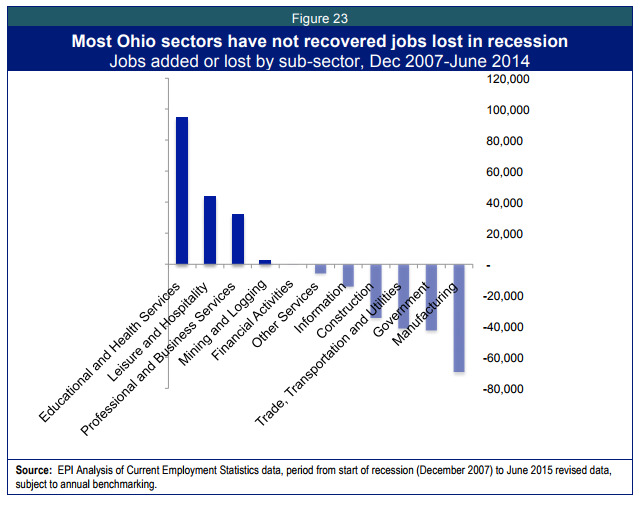 Left behind State of Working Ohio 2015