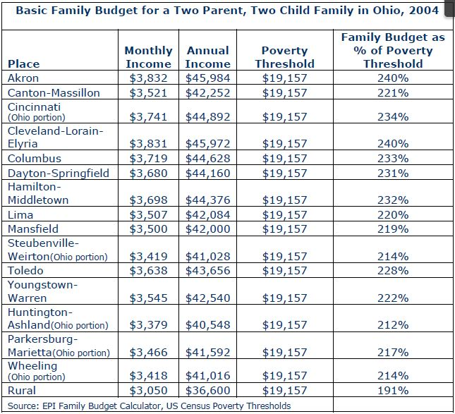 Making Ends Meet Basic Family Budgets in Ohio