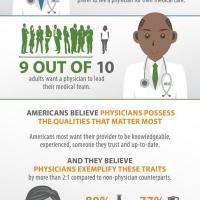 Americans Prefer Physicians to Led Their Medical Team [Infographic]