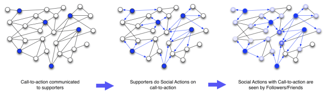 How social networks make it easier to micro-influence