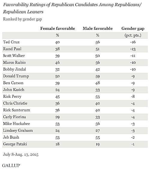 GOP-gender-gap