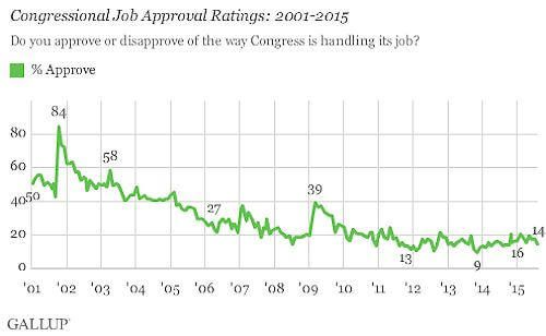 congressional-job-approval-ratings-2001-2015