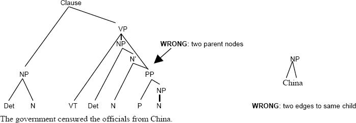 morphology tree diagrams