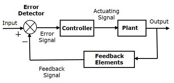 Block diagram of process control system - Polytechnic Hub - process block diagram