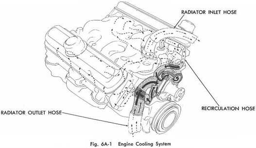 pontiac cooling system diagram