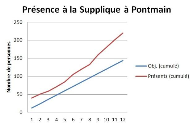 Présence Pontmain 2013