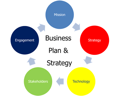 Business plan multimedia company