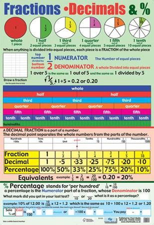 Fractions, Decimals and Percentages, Educational Children\u0027s Chart