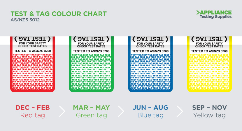 Which Test  Tag Colours Should You be Using?