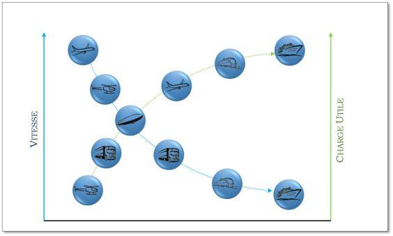 """Graphe comparatif """"Vitesse / Charge utile"""", Crédit : Thibault Proux"""