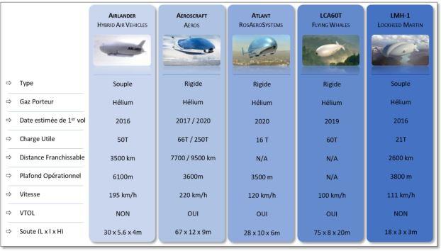 Tableau comparatif des projets LCA actuels, Crédit : Thibault Proux