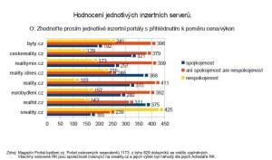 hodnocení realitních inzerentů