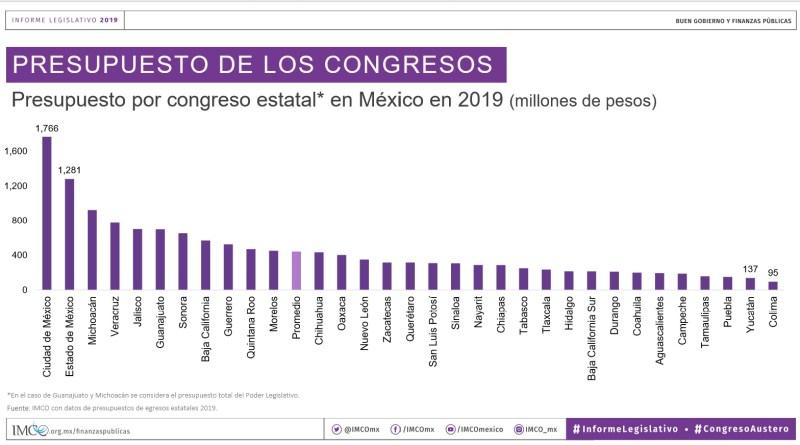grafico_presupuesto-congresos