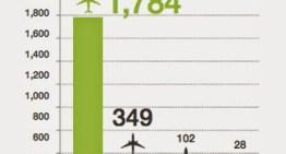 Aéreas latinas e caribenhas precisarão de 2.300 aviões