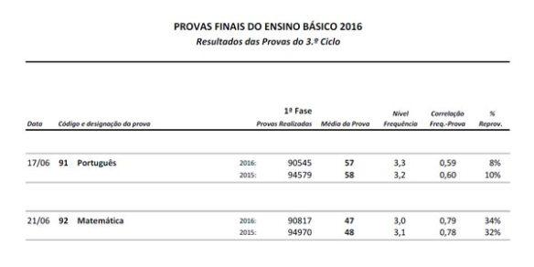Resultados Provas Finais 2016
