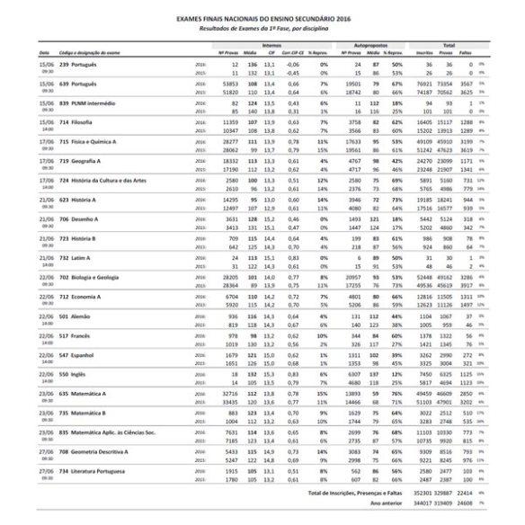 Resultados Exames 2016 1ª Fase Resumo