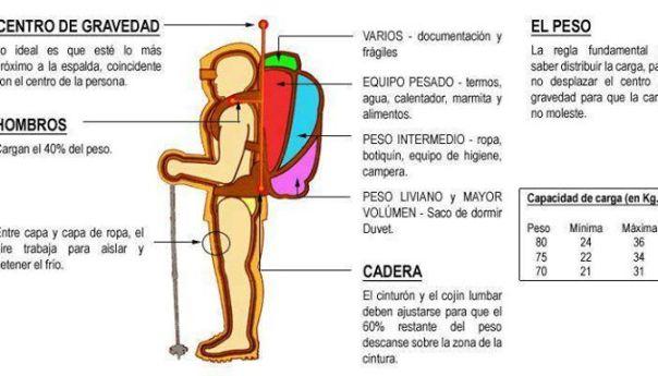 Como armar la mochila