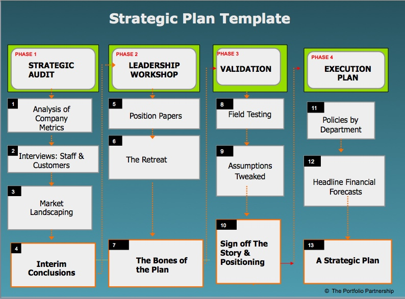 Strategic Plans \u2013 How to Do Them The Portfolio Partnership - microsoft strategic plan