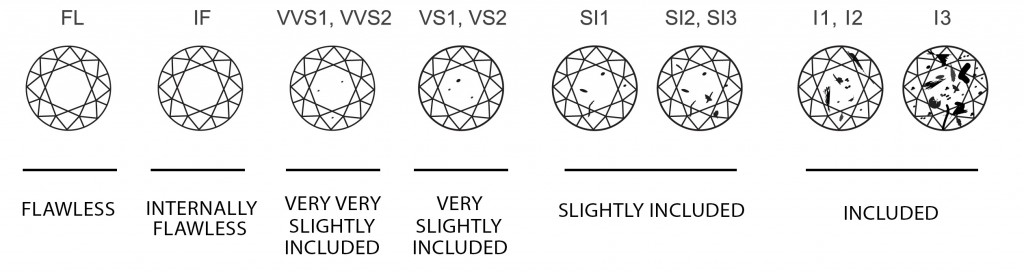 Diamond Color Clarity Chart - Portillo jewelers education color