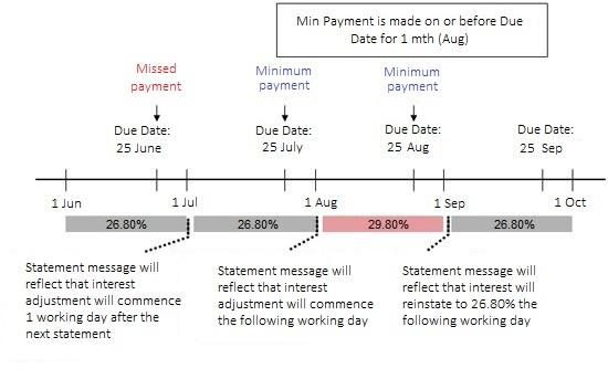 FAQs for Credit, Debit  Postpaid Cards POSB Singapore